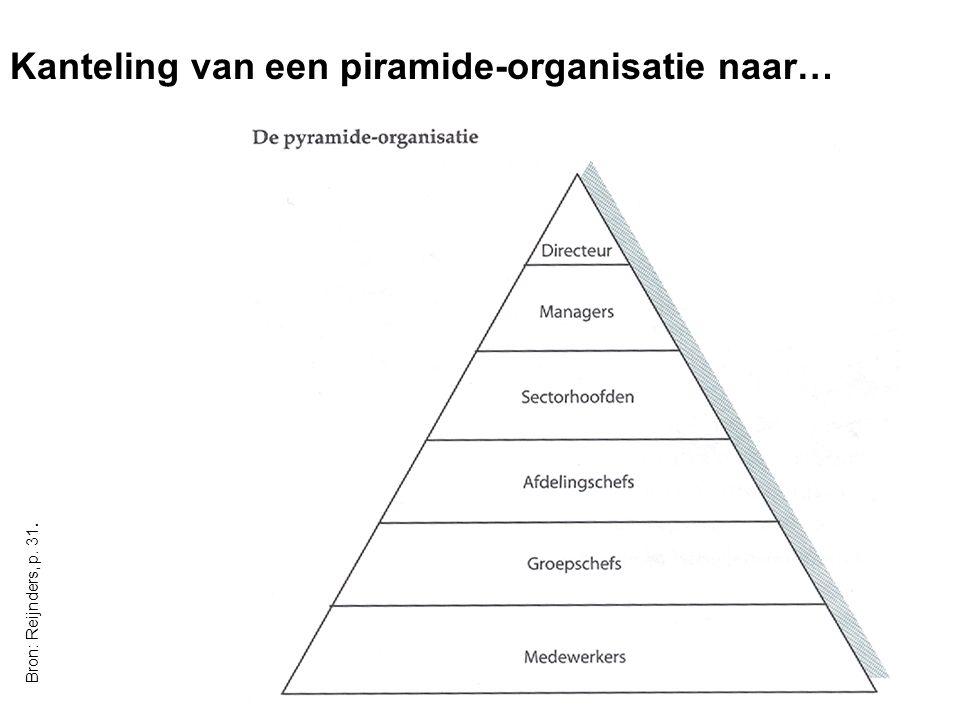 Kanteling van een piramide-organisatie naar…
