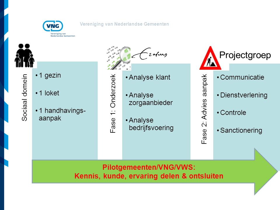 Pilotgemeenten/VNG/VWS: Kennis, kunde, ervaring delen & ontsluiten