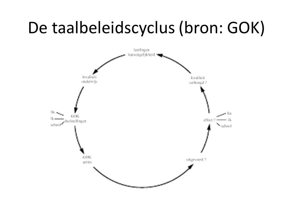 De taalbeleidscyclus (bron: GOK)