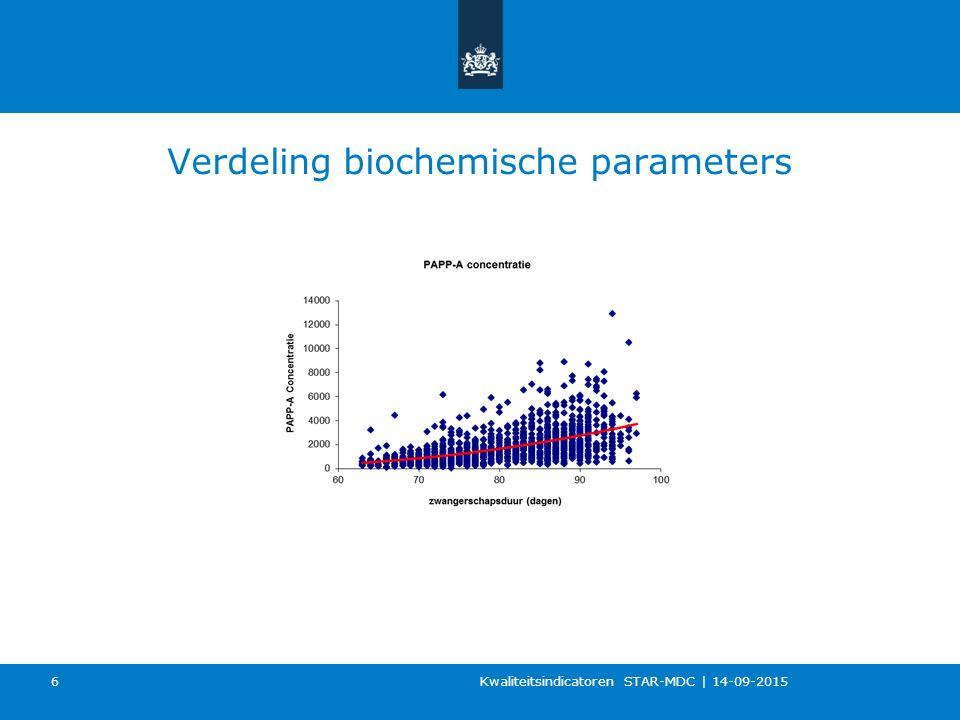 Verdeling biochemische parameters