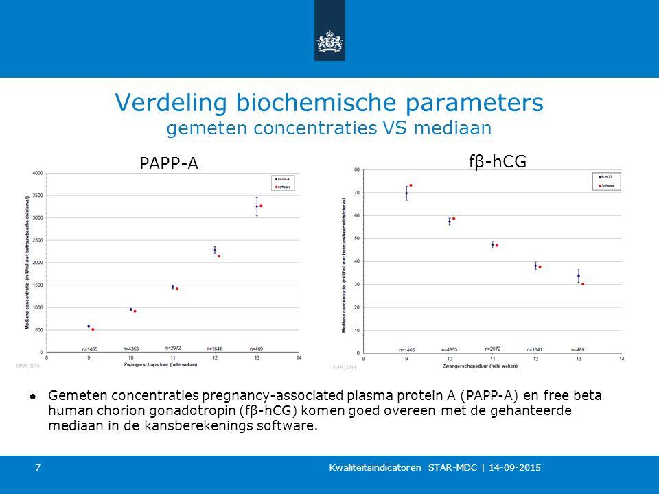 Verdeling biochemische parameters gemeten concentraties VS mediaan