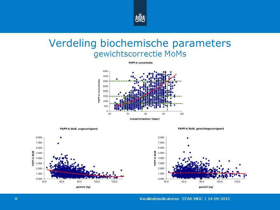 Verdeling biochemische parameters gewichtscorrectie MoMs