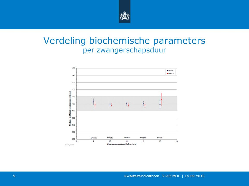 Verdeling biochemische parameters per zwangerschapsduur