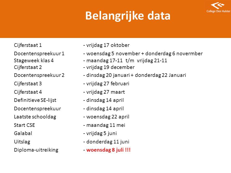 Belangrijke data