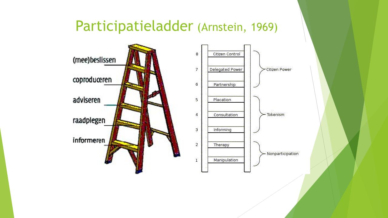 Participatieladder (Arnstein, 1969)