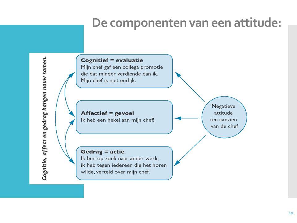 De componenten van een attitude: