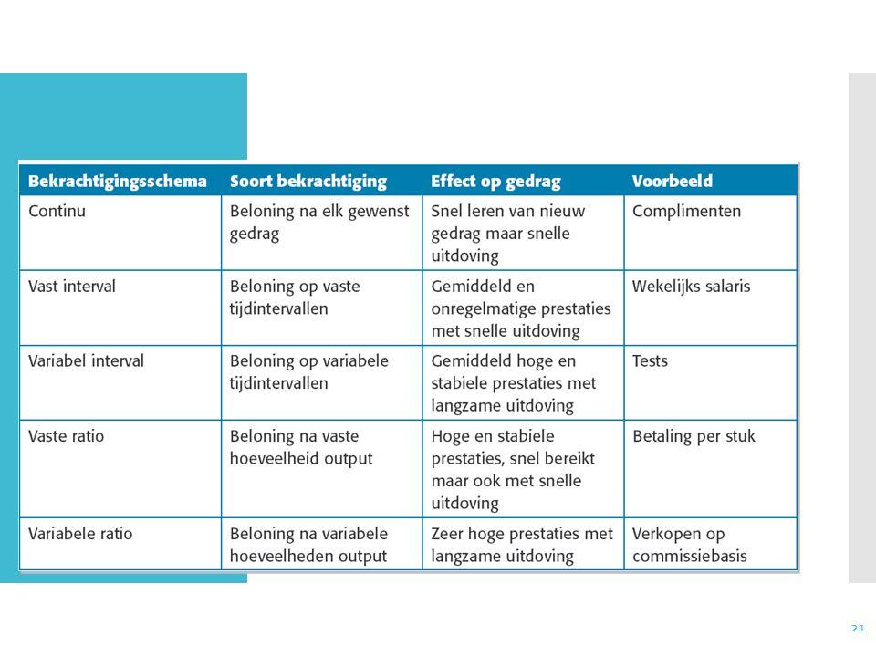 Bekrachtigings-schema's