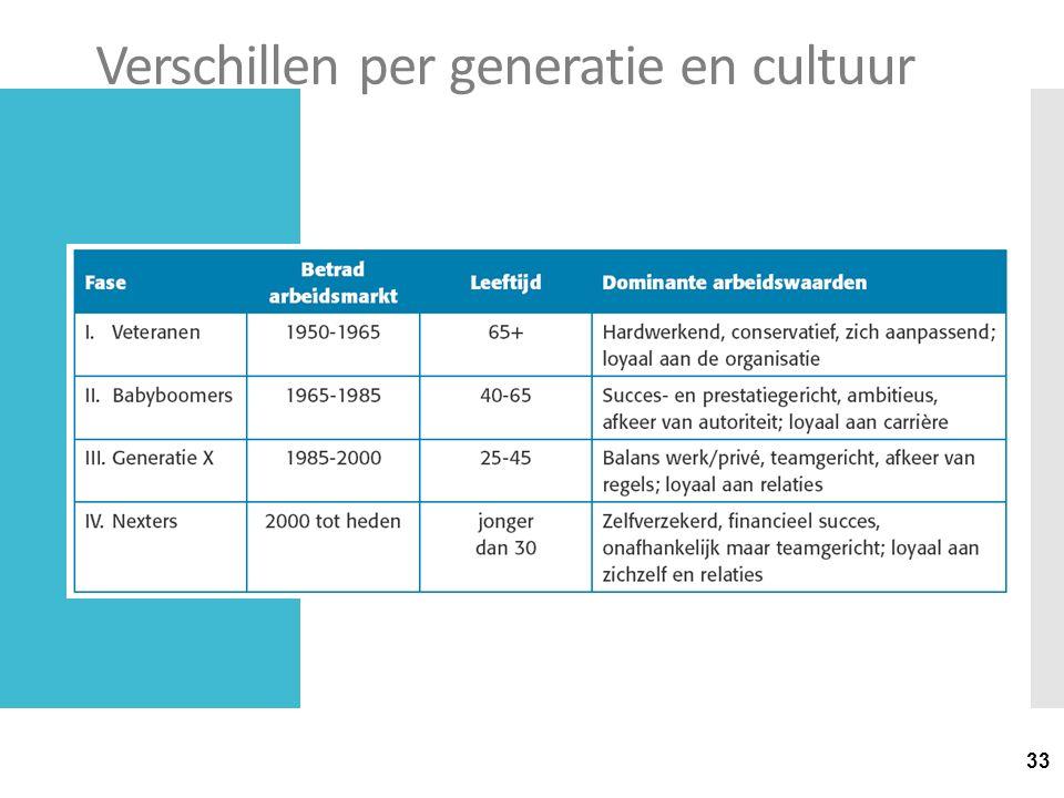 Verschillen per generatie en cultuur