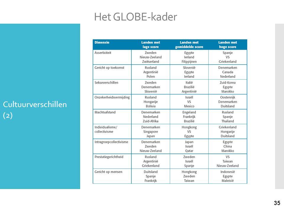Het GLOBE-kader Cultuurverschillen (2)