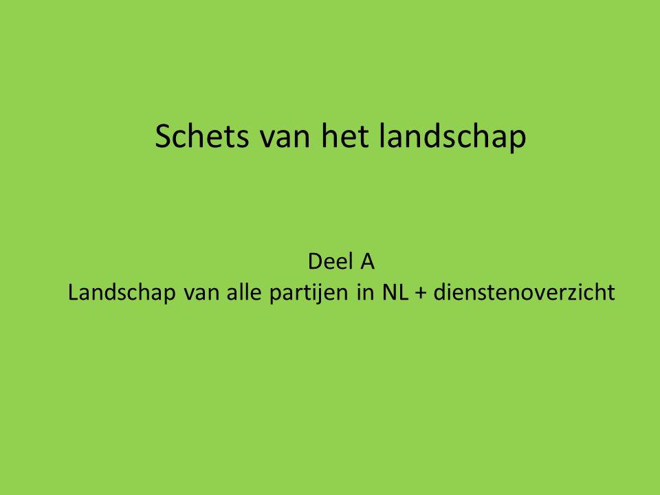 Schets van het landschap Deel A Landschap van alle partijen in NL + dienstenoverzicht