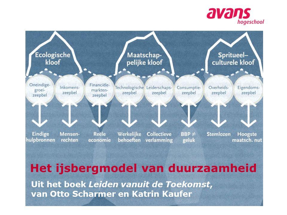 Het ijsbergmodel van duurzaamheid
