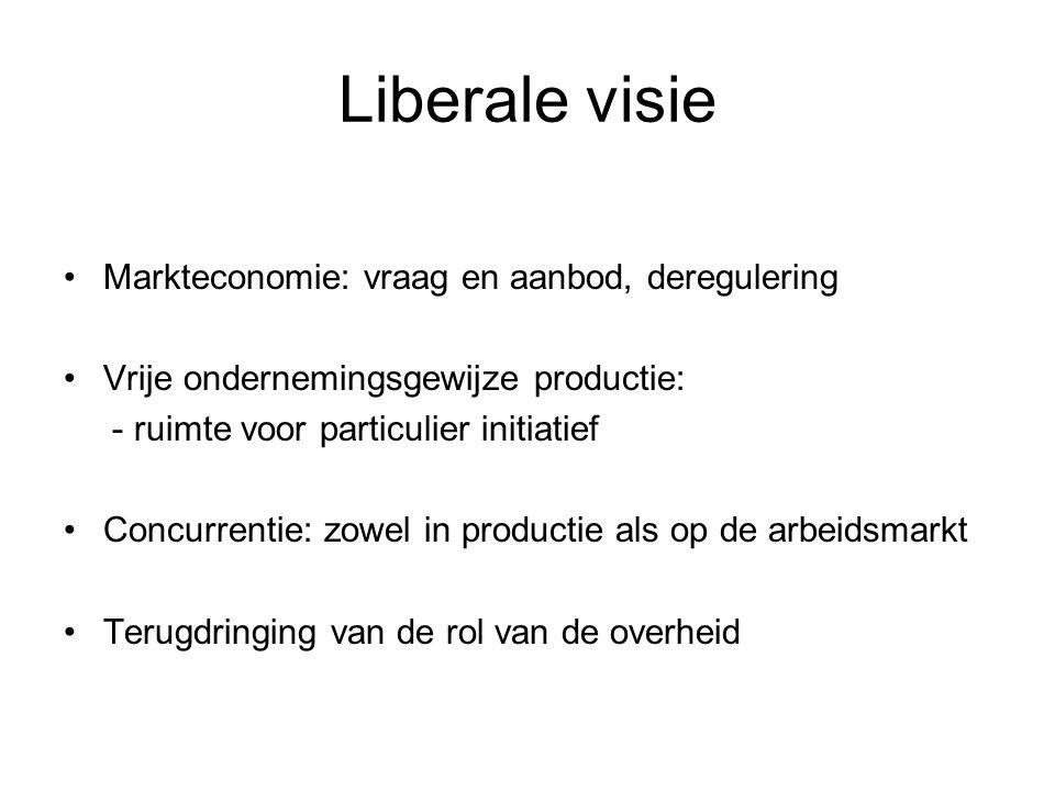 Liberale visie Markteconomie: vraag en aanbod, deregulering