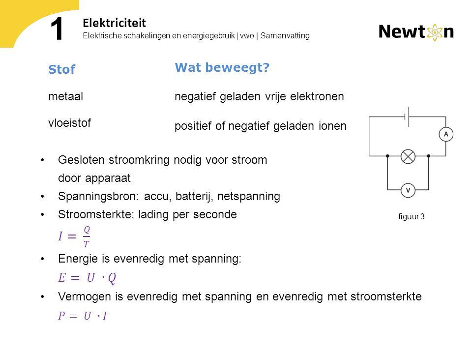 1 Elektriciteit 𝑃= 𝑈 ∙𝐼 Wat beweegt Stof