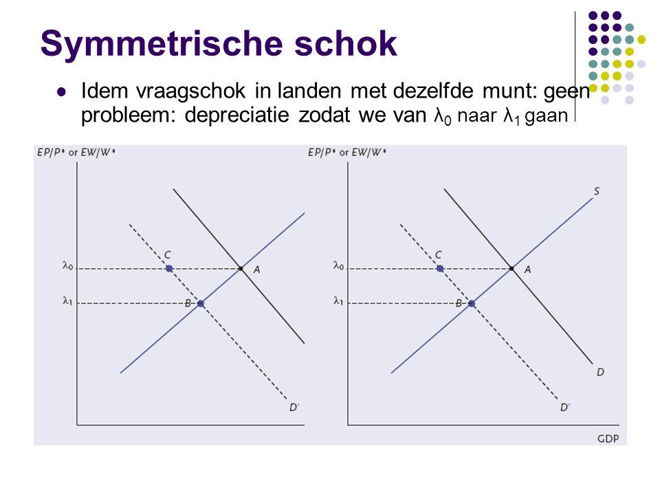Symmetrische schok Idem vraagschok in landen met dezelfde munt: geen probleem: depreciatie zodat we van λ0 naar λ1 gaan.