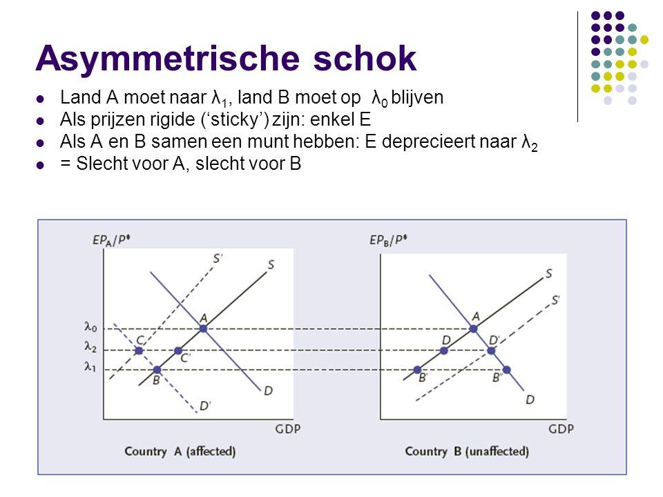 Asymmetrische schok Land A moet naar λ1, land B moet op λ0 blijven