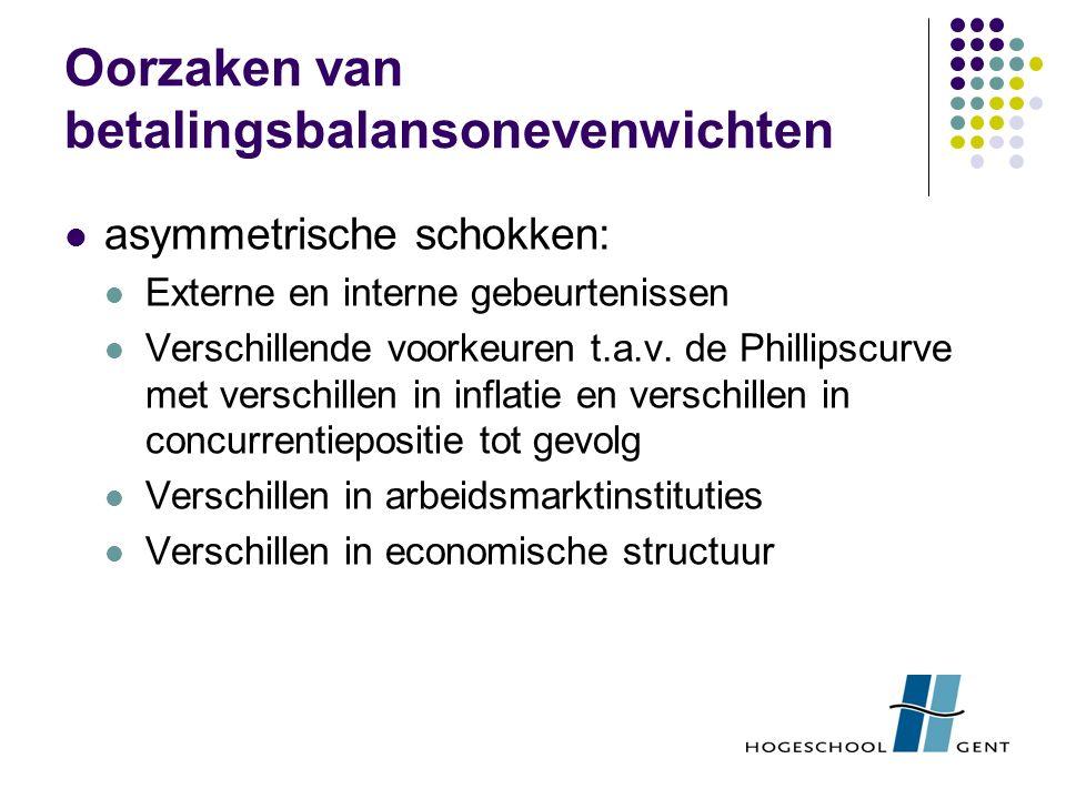 Oorzaken van betalingsbalansonevenwichten