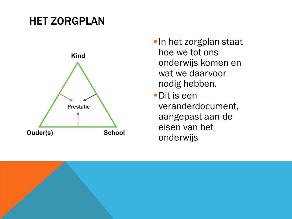 Het Zorgplan In het zorgplan staat hoe we tot ons onderwijs komen en wat we daarvoor nodig hebben.
