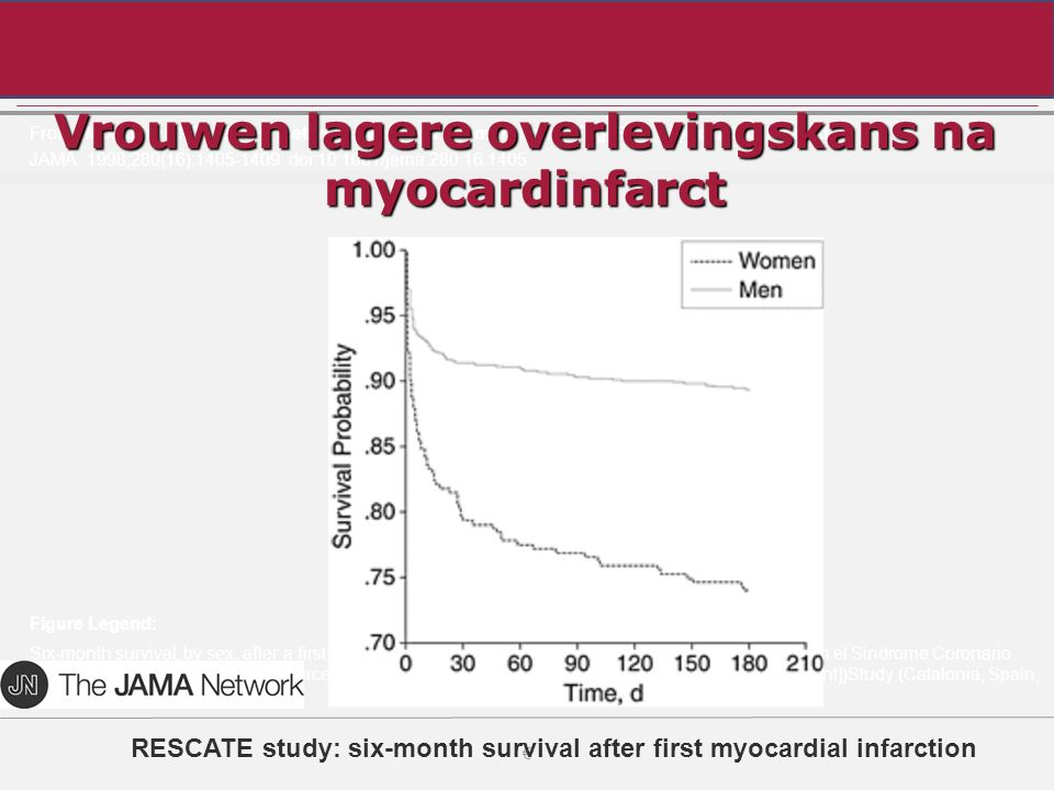 Vrouwen lagere overlevingskans na myocardinfarct