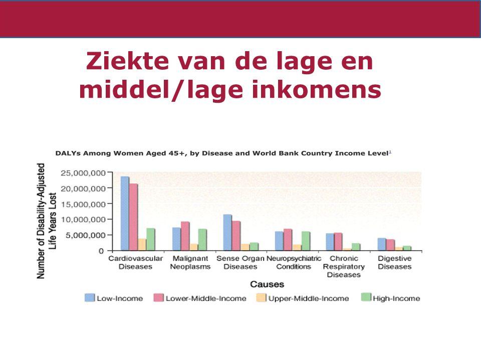 Ziekte van de lage en middel/lage inkomens