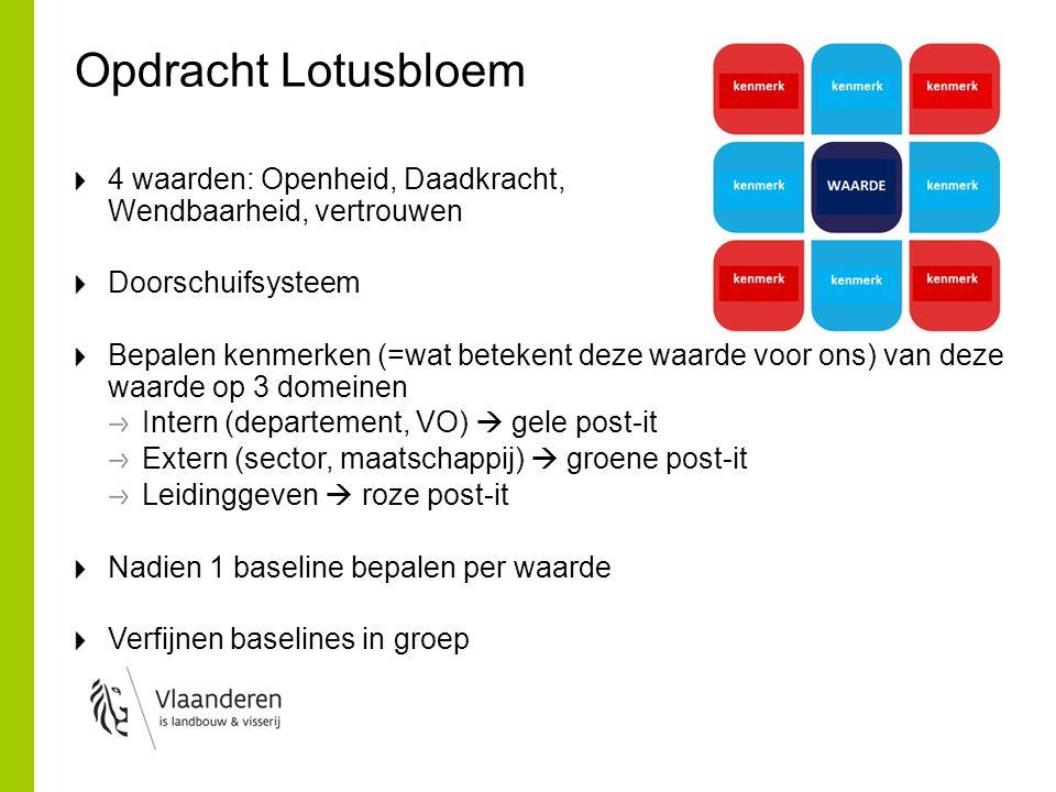 Opdracht Lotusbloem 4 waarden: Openheid, Daadkracht, Wendbaarheid, vertrouwen. Doorschuifsysteem.