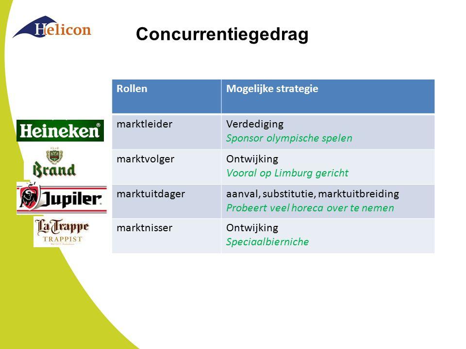 Concurrentiegedrag Rollen Mogelijke strategie marktleider Verdediging