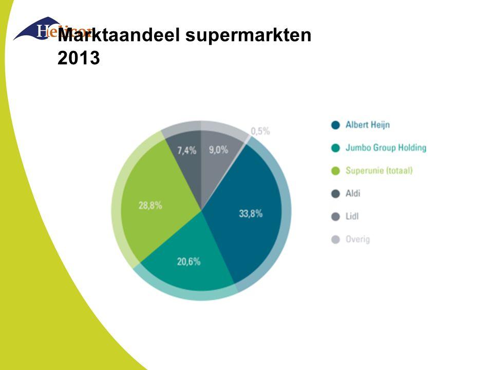 Marktaandeel supermarkten 2013