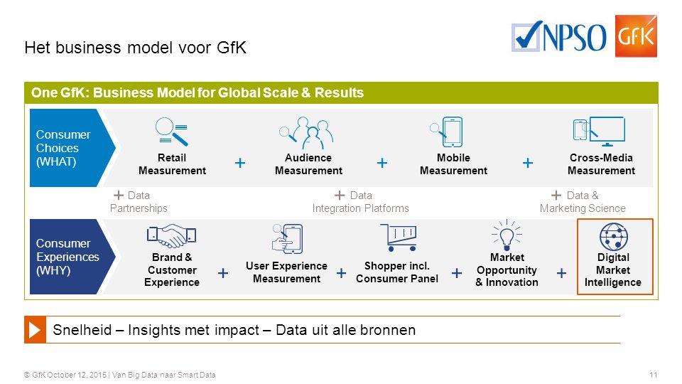 Het business model voor GfK