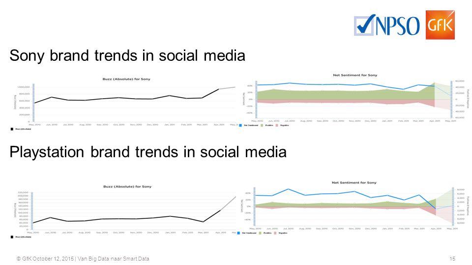 Sony brand trends in social media