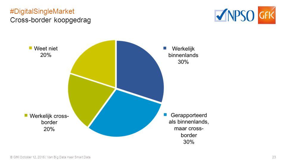 #DigitalSingleMarket Cross-border koopgedrag