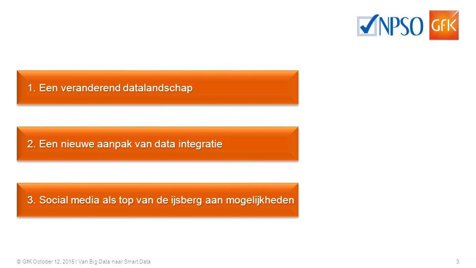 1. Een veranderend datalandschap