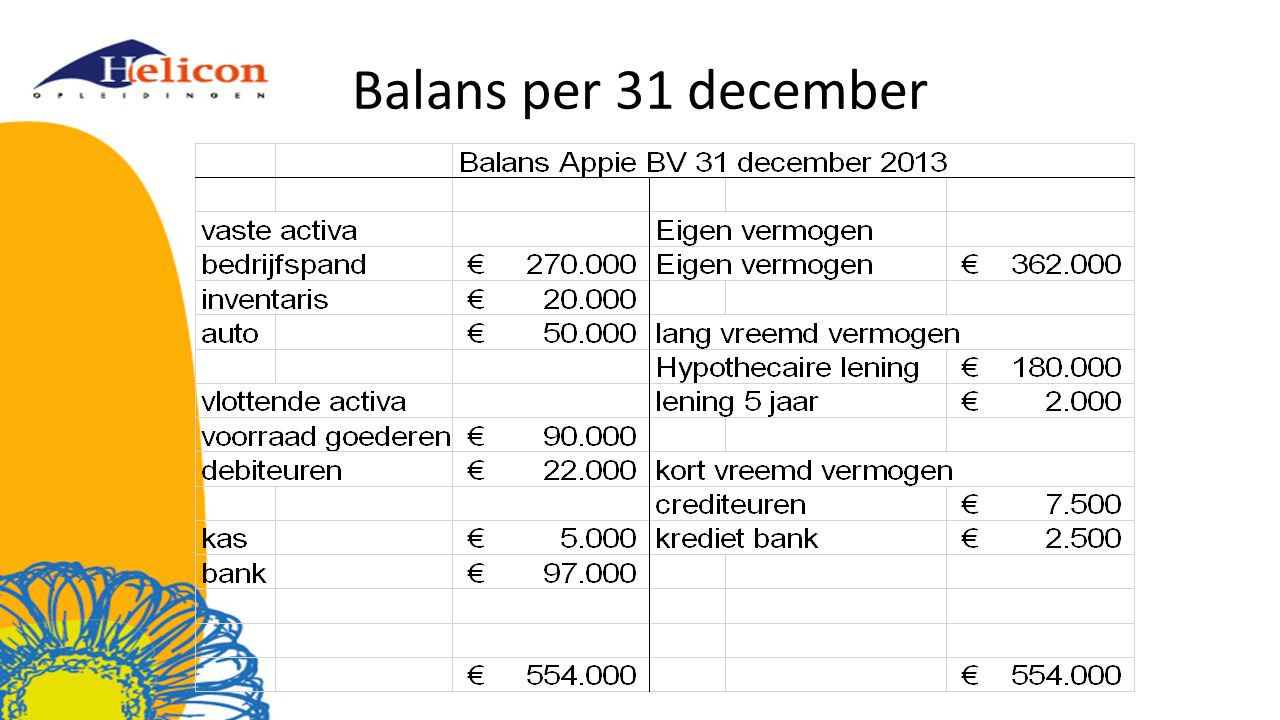 Balans per 31 december