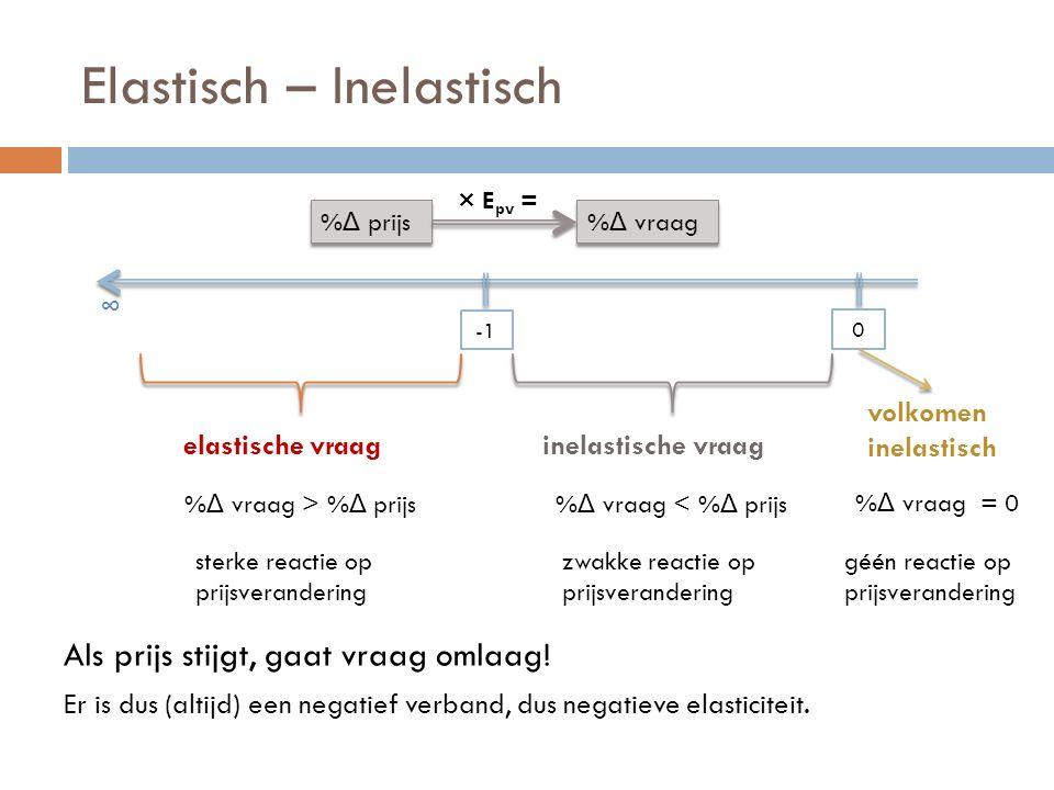 Elastisch – Inelastisch