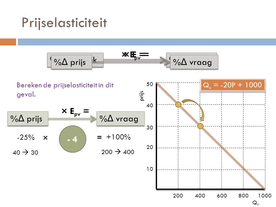 Prijselasticiteit × Epv = × E = %Δ oorzaak %Δ gevolg %Δ prijs %Δ vraag