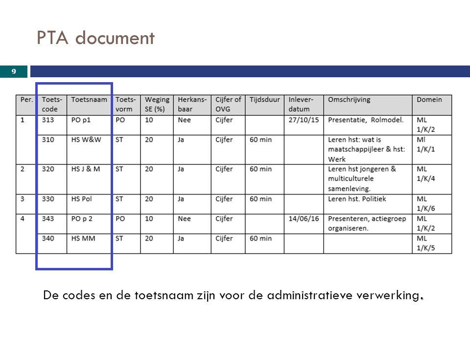 PTA document De codes en de toetsnaam zijn voor de administratieve verwerking.