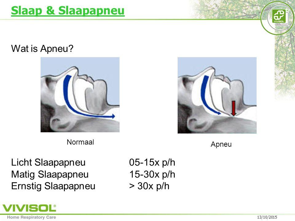 Slaap & Slaapapneu Wat is Apneu Licht Slaapapneu 05-15x p/h
