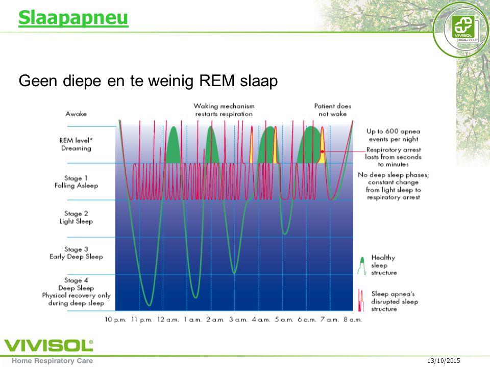 Slaapapneu Geen diepe en te weinig REM slaap 24/04/2017