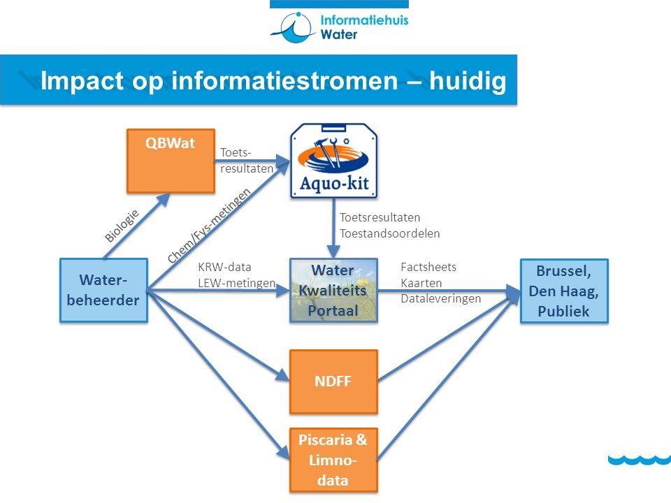 Impact op informatiestromen – huidig