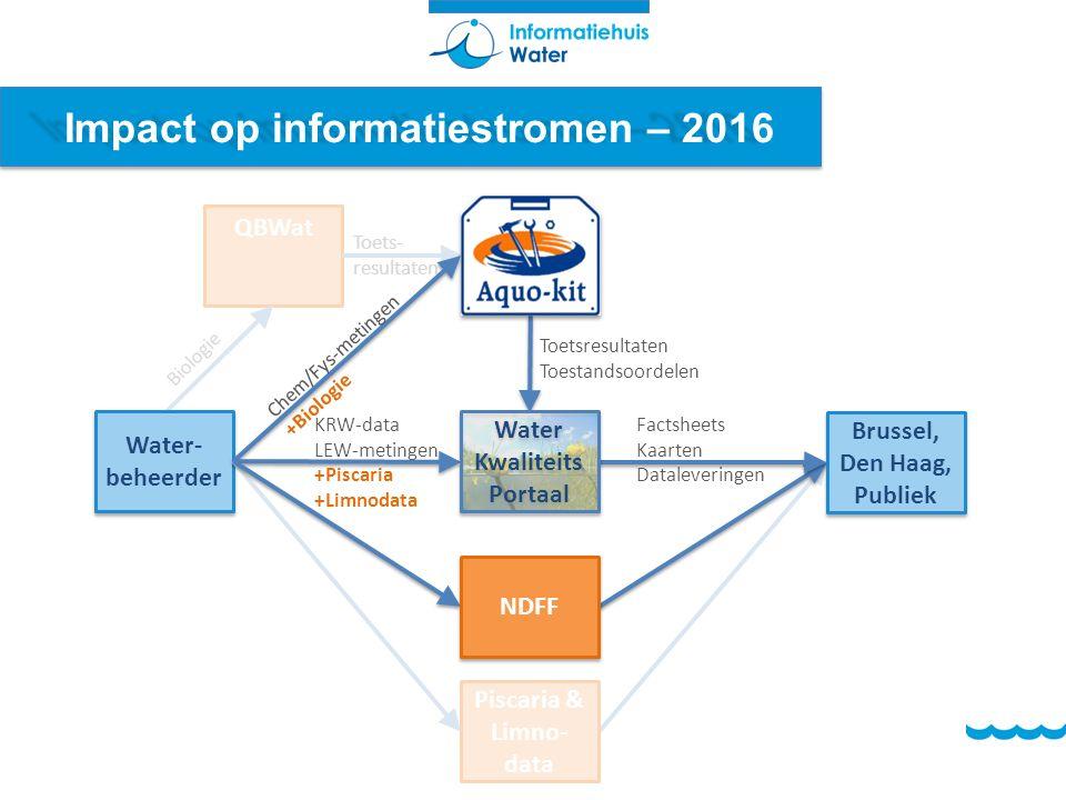 Impact op informatiestromen – 2016