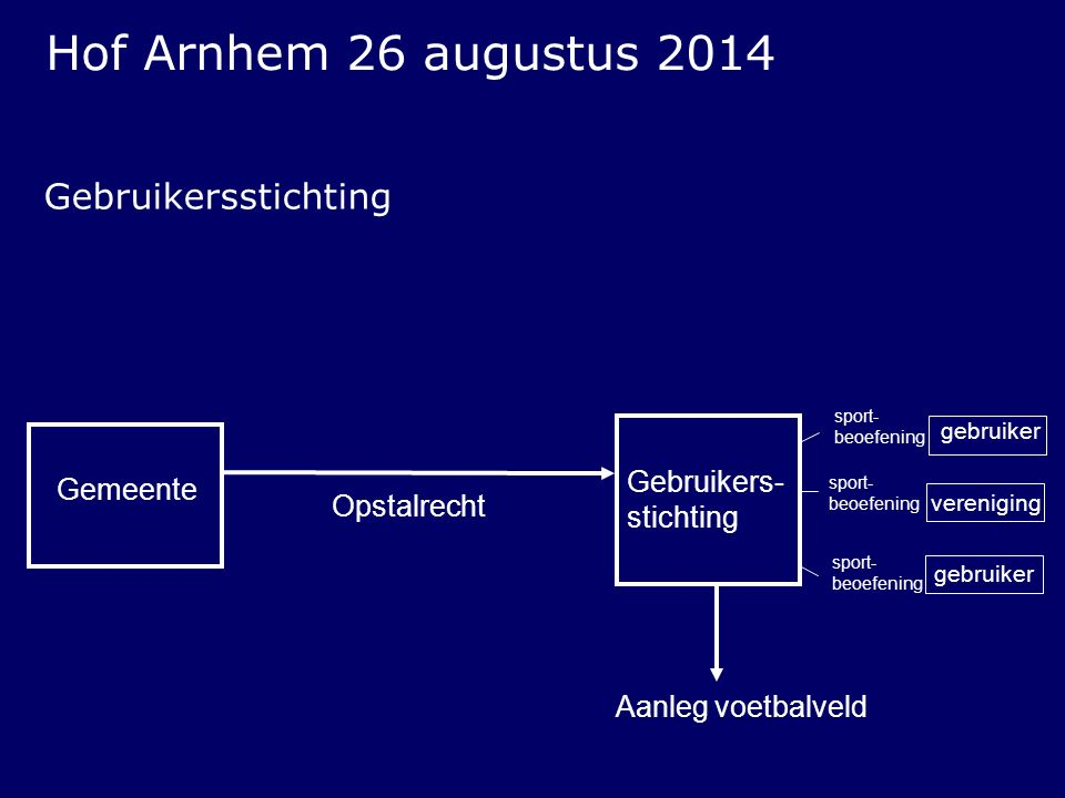 Hof Arnhem 26 augustus 2014 Gebruikersstichting Gebruikers-stichting