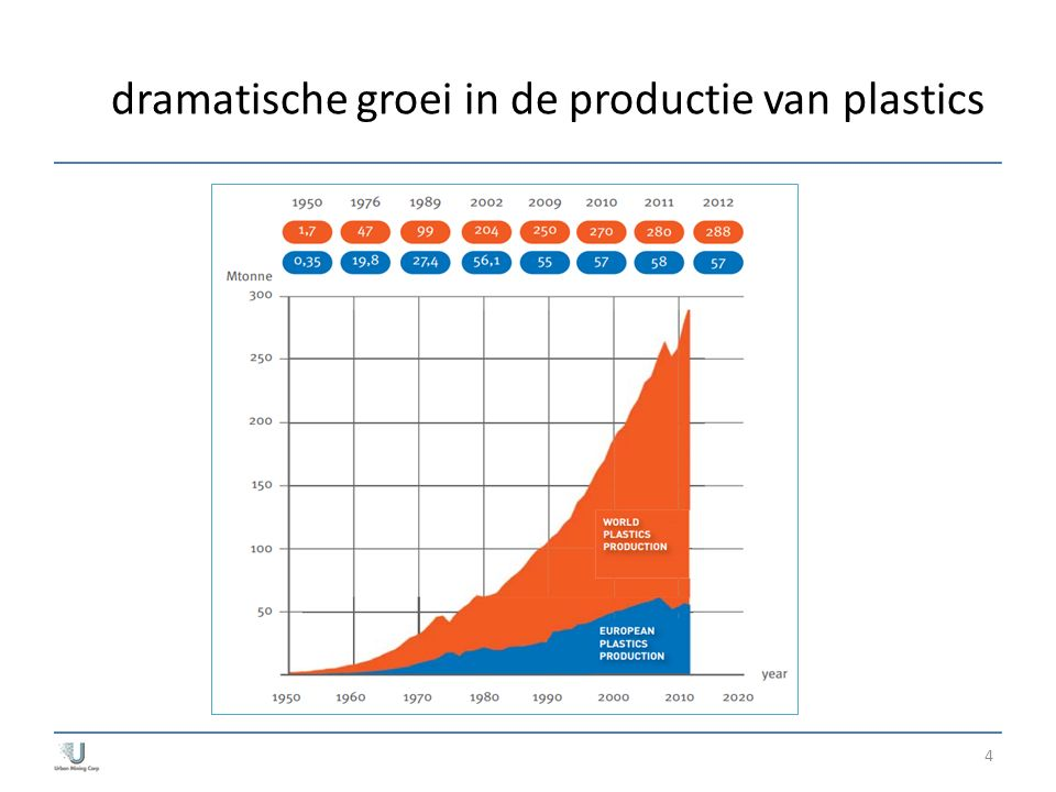 dramatische groei in de productie van plastics