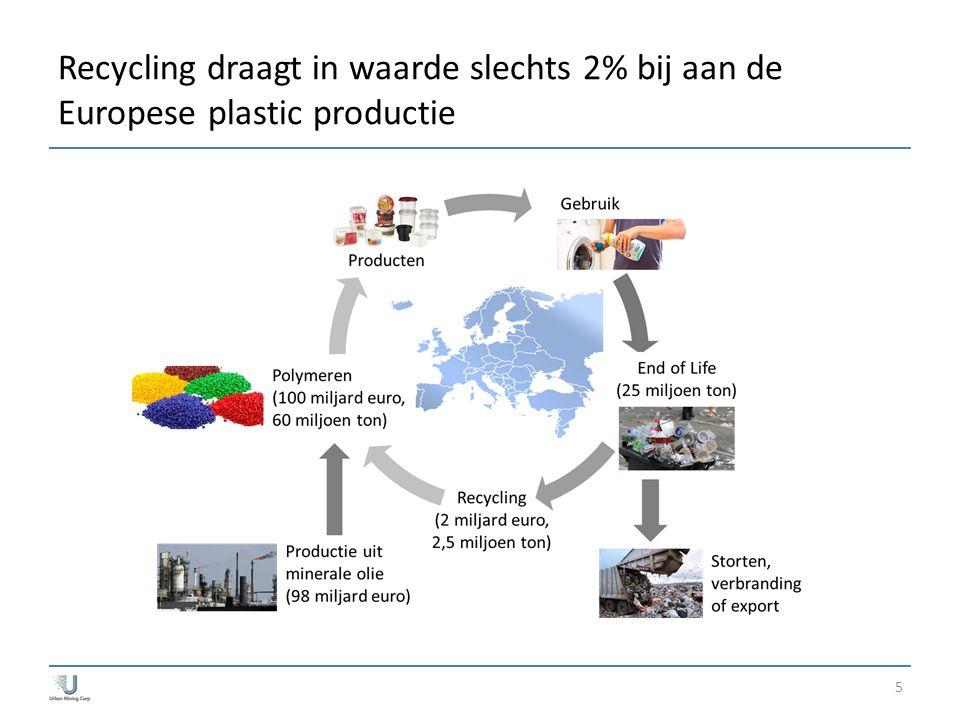Recycling draagt in waarde slechts 2% bij aan de Europese plastic productie