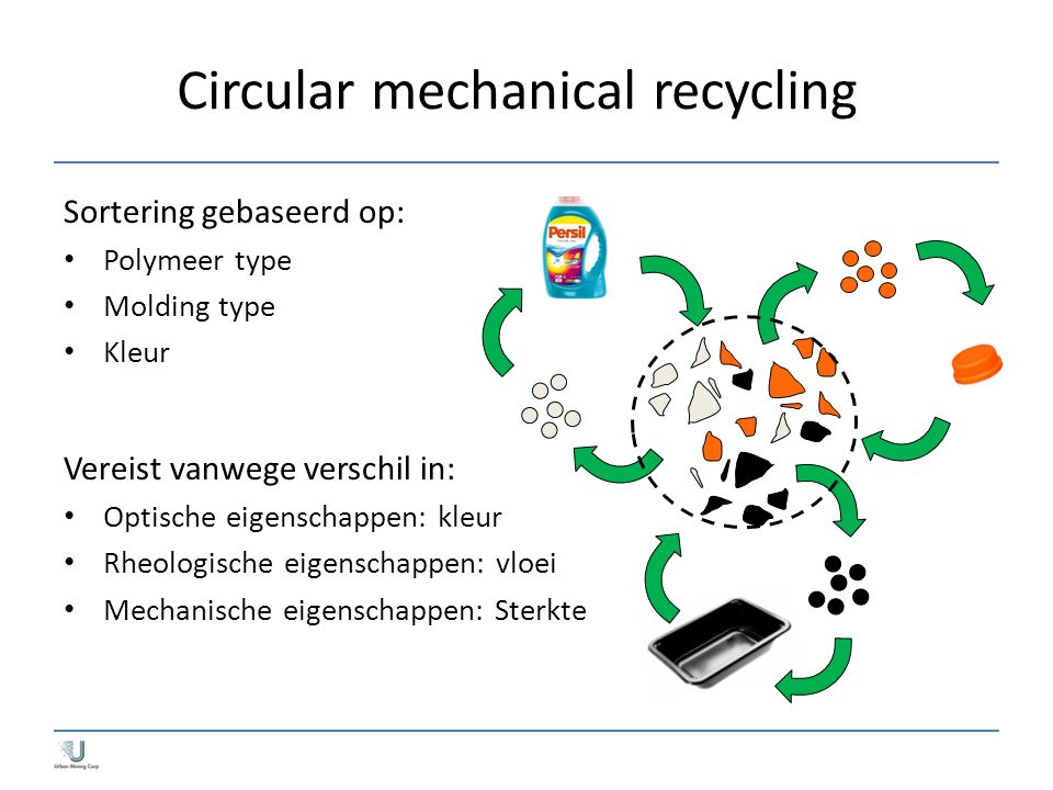 Circular mechanical recycling