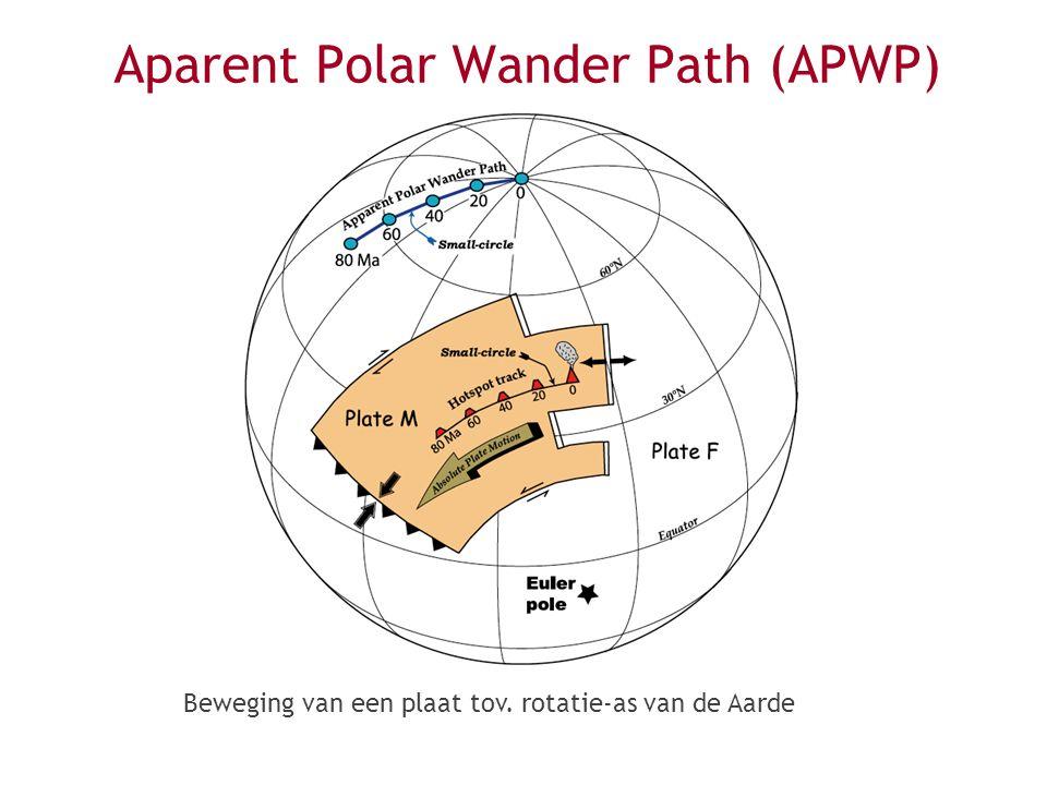 Aparent Polar Wander Path (APWP)