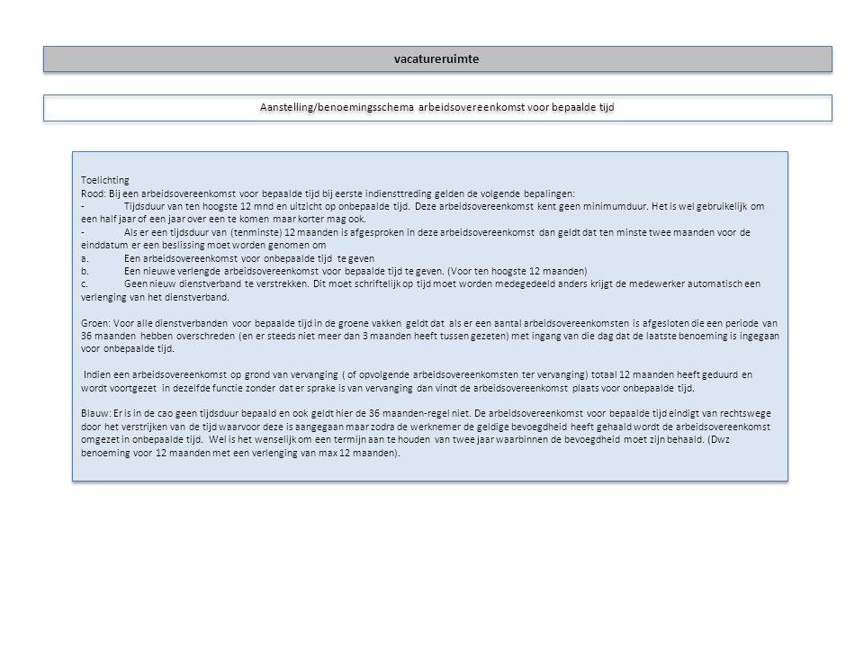 Aanstelling/benoemingsschema arbeidsovereenkomst voor bepaalde tijd