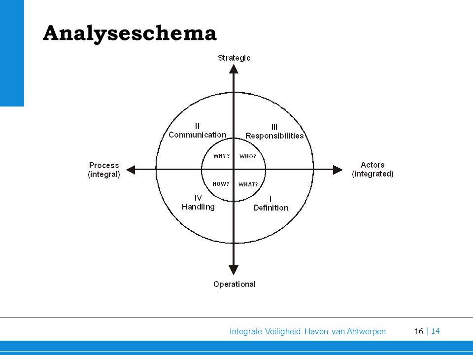 Analyseschema