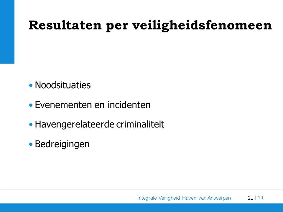 Resultaten per veiligheidsfenomeen