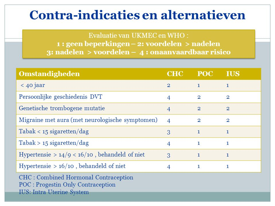 Contra-indicaties en alternatieven