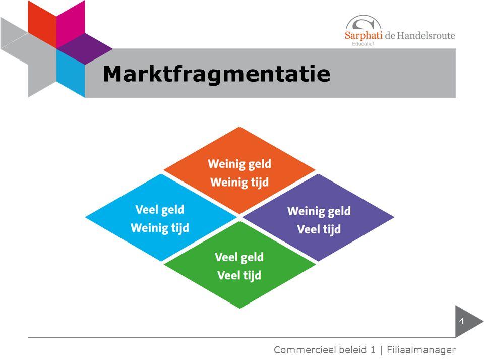 Marktfragmentatie Commercieel beleid 1 | Filiaalmanager
