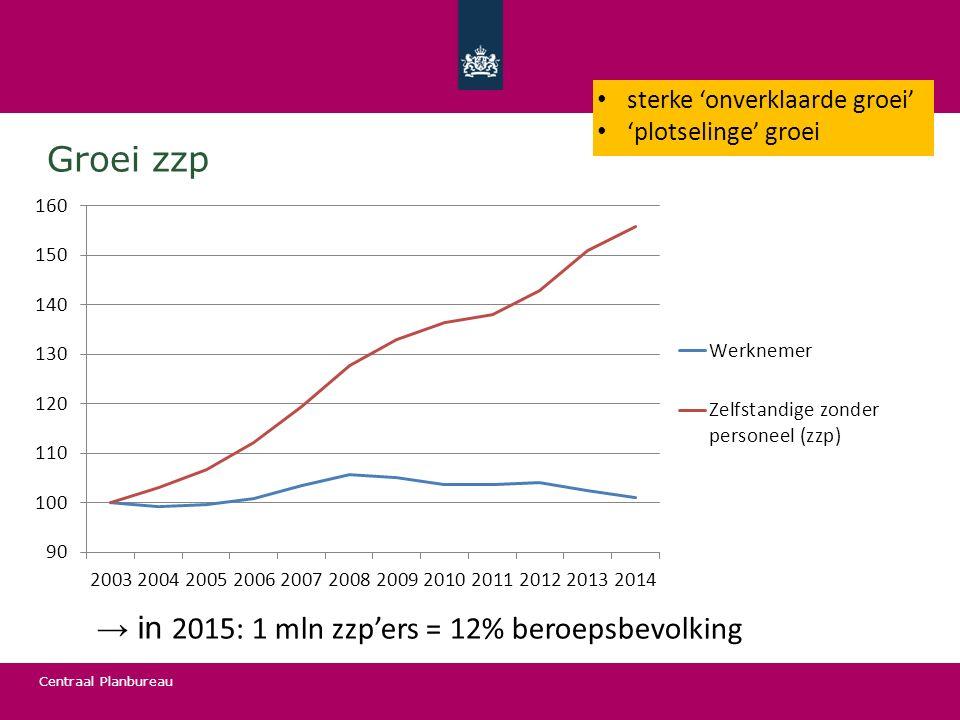 Groei zzp → in 2015: 1 mln zzp'ers = 12% beroepsbevolking