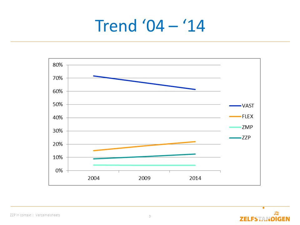 Trend '04 – '14 Trend is onafhankelijk van economische cycly